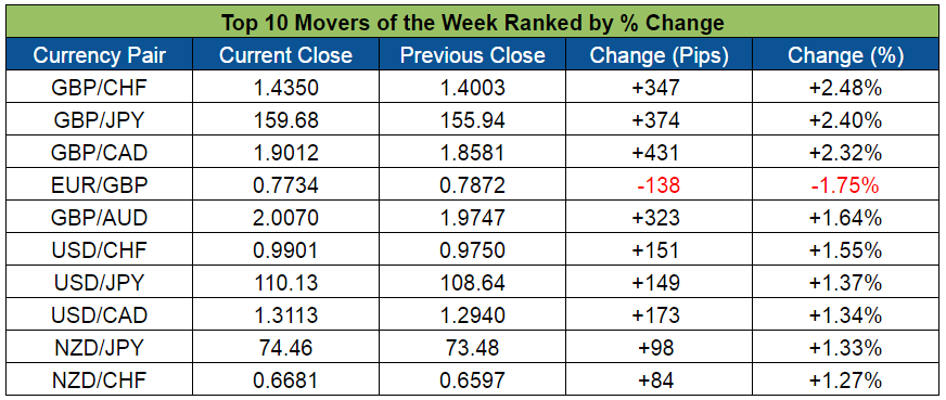 Top Forex Weekly Movers (May 16-20, 2016)