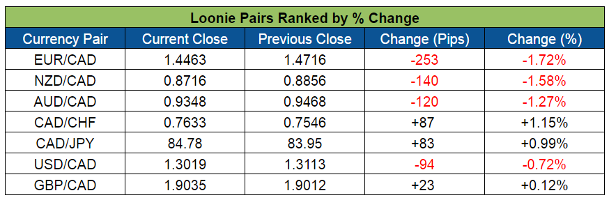 Loonie Pairs Ranked (May 23-27, 2016)