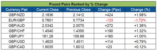 Pound Pairs Ranked (May 23-27, 2016)