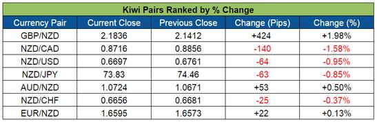 Kiwi Pairs Ranked (May 23-27, 2016)