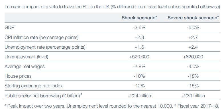 U.K. Treasury Brexit Effects
