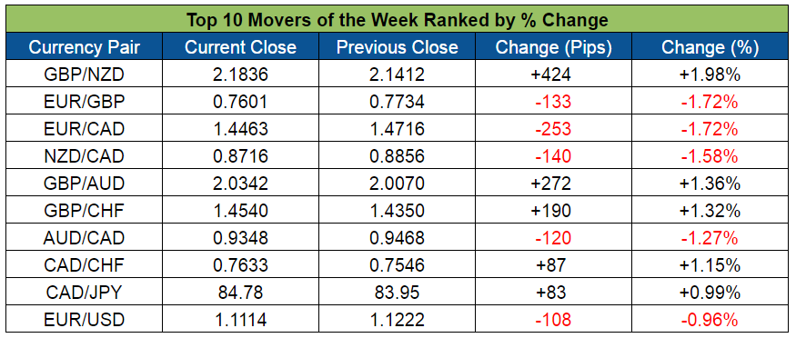 Top Forex Weekly Movers (May 23-27, 2016)