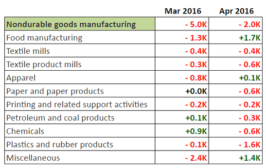 NFP Report: Nondurable Goods