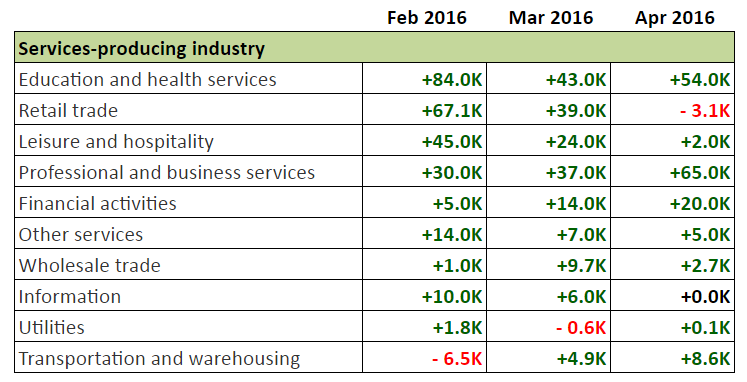 NFP Report: Service Sector