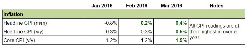 U.K. Economy: CPI