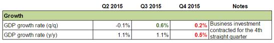 Canadian Economy: Growth