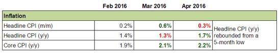 Canadian Economy: Inflation
