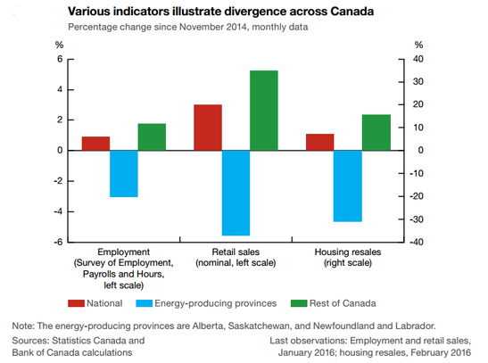 BOC: Household Divergence