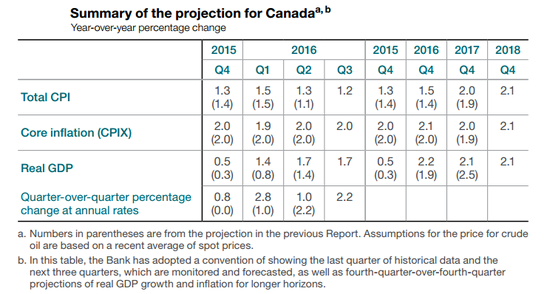 BOC: Economic Projections