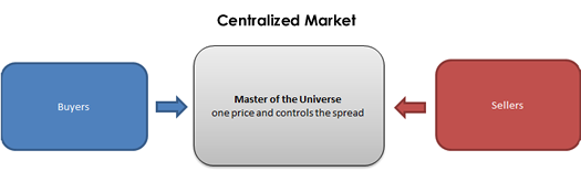 Centralized Financial Market