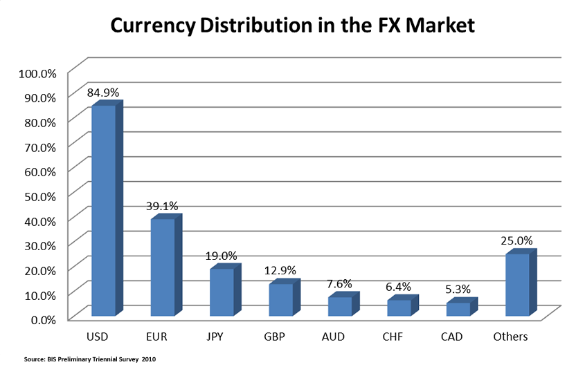 Forex Market Currency Distribution
