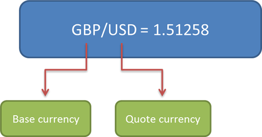 GBP/USD forex quote
