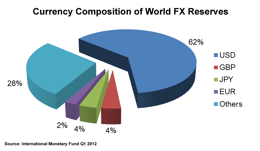 Currency Composition of World FX Reserves In Forex Market