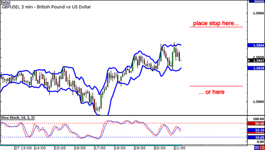 Place your volatility stop past the Bollinger bands