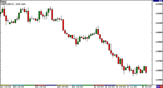 Downtrend on GBP/USD