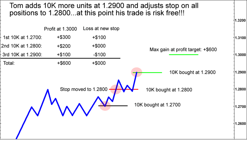 Tom buys 10K units of EUR/USD at 1.2800 and moves stop to 1.2700