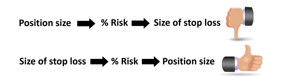Position size should depend on your stop loss