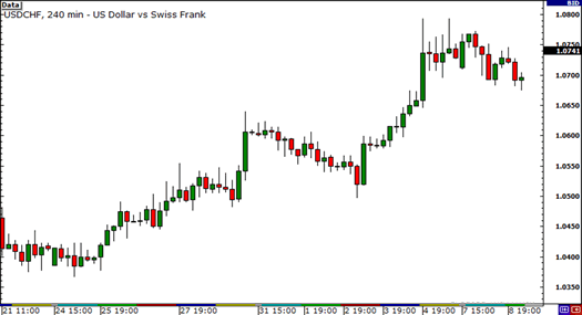 USD/CHF on a downtrend
