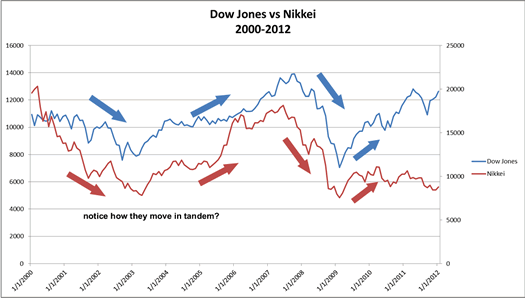 Dow's positive correlation with Nikkei