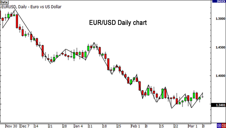 Forex usd try chart
