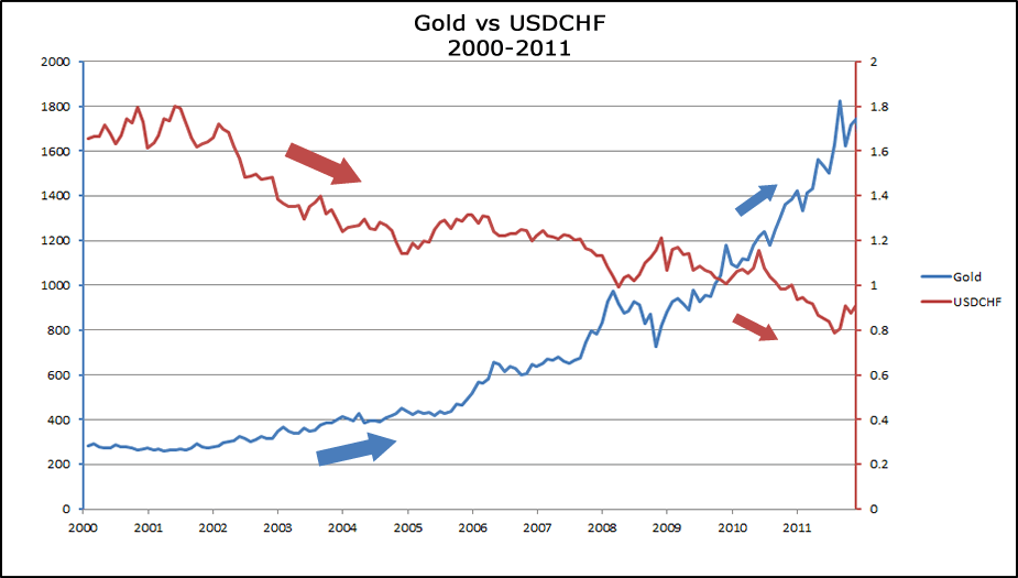 Gold's negative correlation with USD/CHF