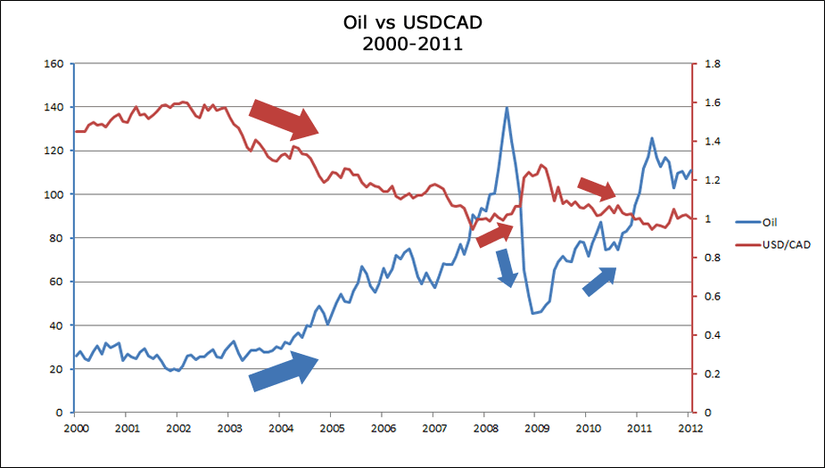 Negative Correlation Of Oil Prices And Usd Cad