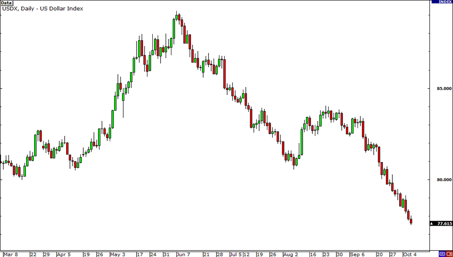 US Dollar Index (USDX) Chart