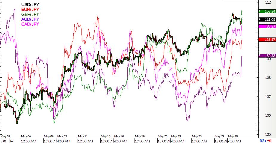 Yen Pairs 1-hour Forex Charts