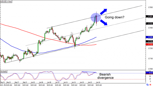 AUD/USD: 4-hour Forex Chart