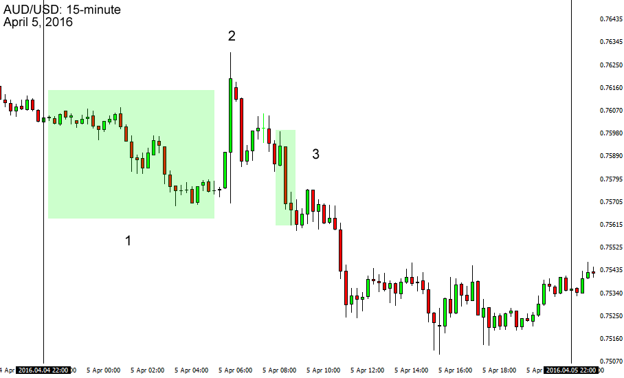 AUD/USD's reaction to the RBA's decision: May 2016