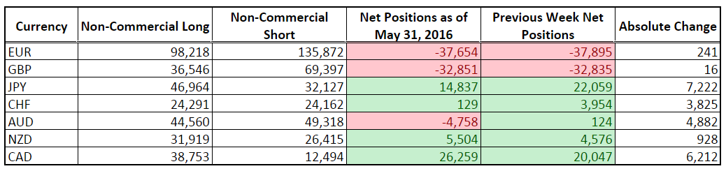 CFTC COT Forex Positioning (May 31, 2016)