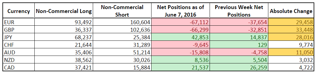 CFTC COT Forex Positioning (June 7, 2016)