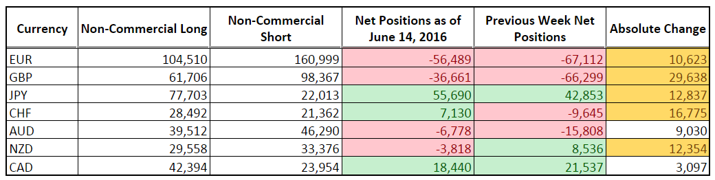CFTC COT Forex Positioning (June 14, 2016)