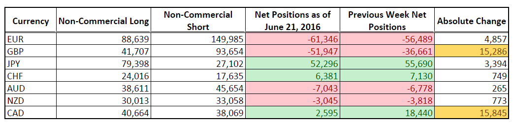 CFTC COT Forex Positioning (June 21, 2016)