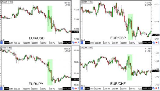 EUR Reaction to the ECB + OPEC meetings