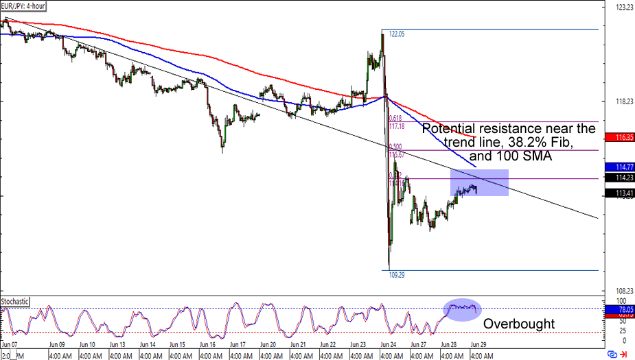EUR/JPY: 4-hour Forex Chart