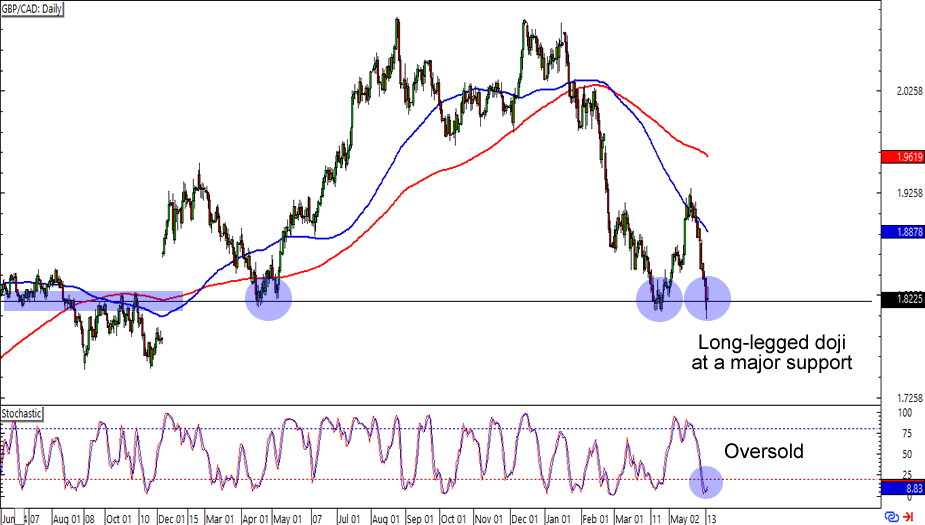 GBP/CAD Daily Forex Chart