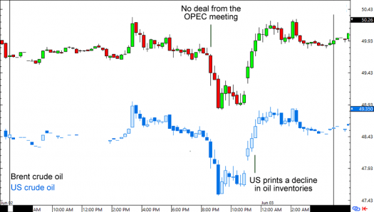 Oil Prices: 15-Minute Forex Chart