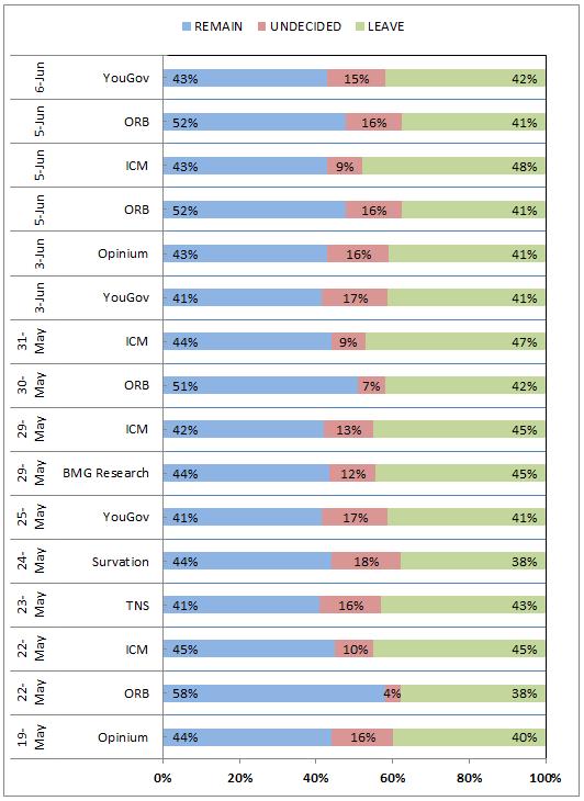 Major Pollster Results from whatukthinks.org