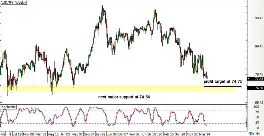 AUD/JPY Forex Weekly Chart