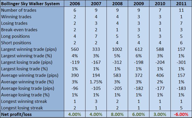 Bollinger Sky Walker System Results.png