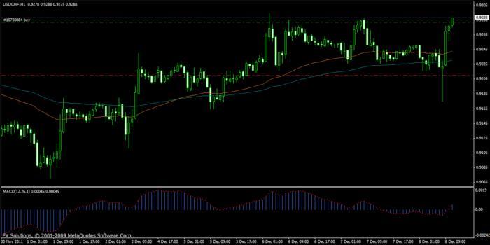 Forex trading course dublin