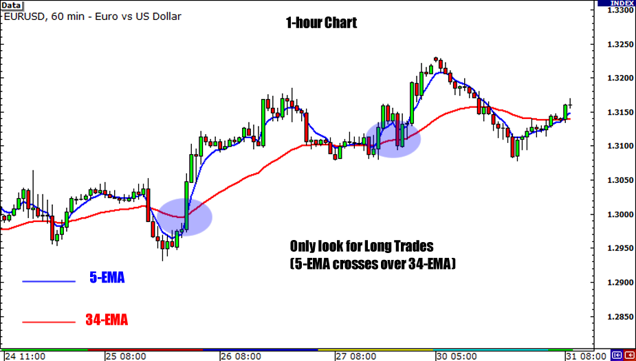Forex competition trading strategy