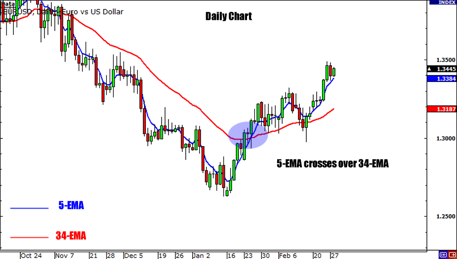 Forex how to trade daily charts