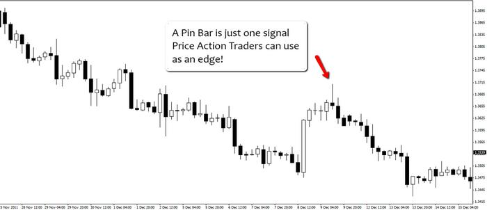 Forex Price Action by Johnathan Fox