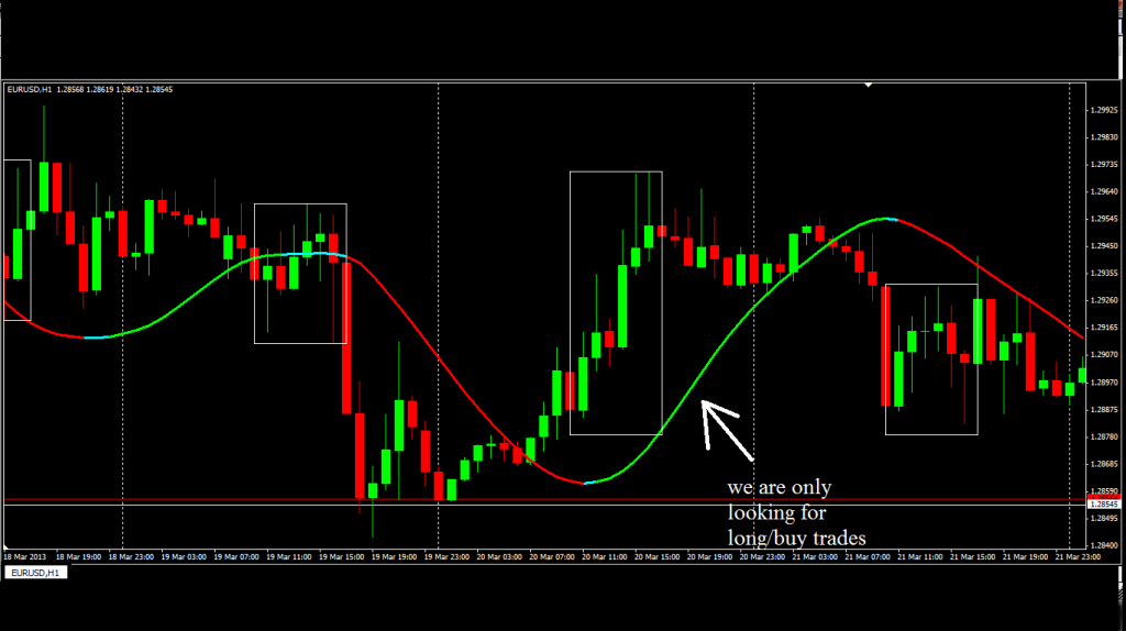 What is best forex trading system