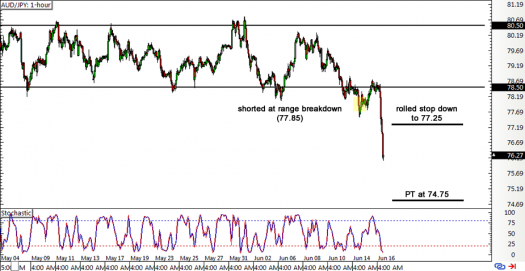 AUD/JPY 1-hour Forex Chart
