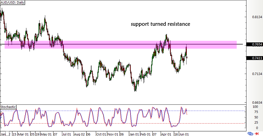 AUD/USD Daily Forex Chart