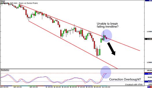 crosseyed chart