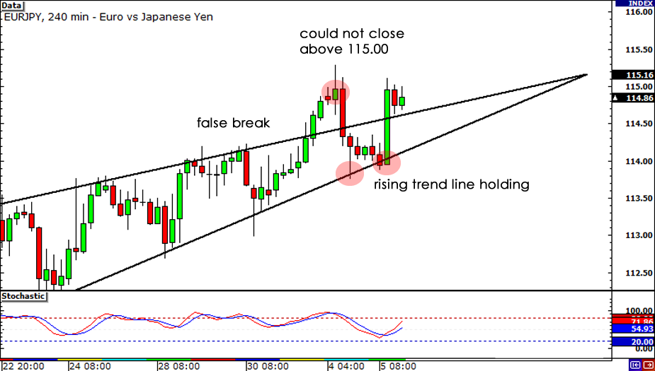 False breakout on EUR/JPY